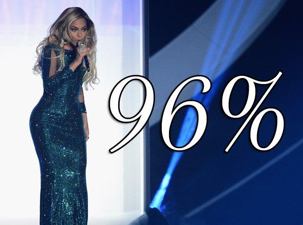 Beyonces album in numbers